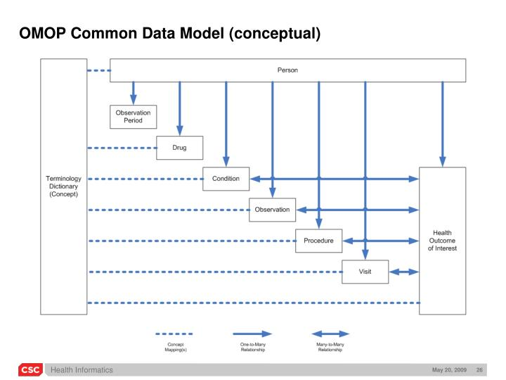 OMOP Common Data Model (conceptual)