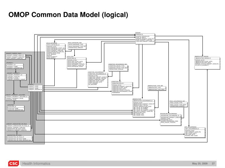 OMOP Common Data Model (logical)
