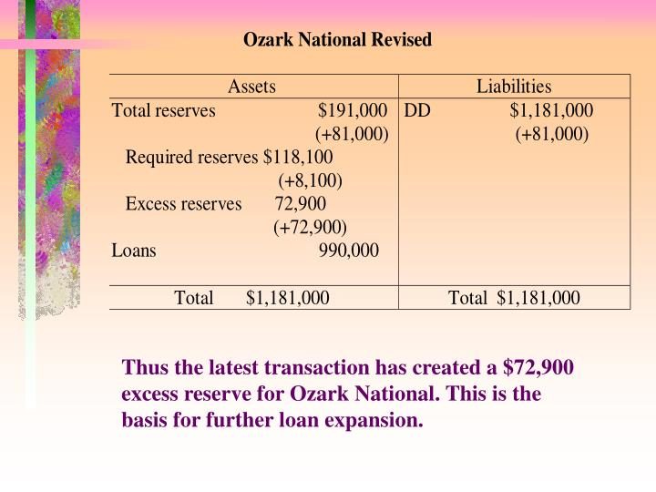 Thus the latest transaction has created a $72,900 excess reserve for Ozark National. This is the basis for further loan expansion.