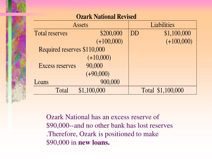 Ozark National has an excess reserve of $90,000--and no other bank has lost reserves .Therefore, Ozark is positioned to make $90,000 in
