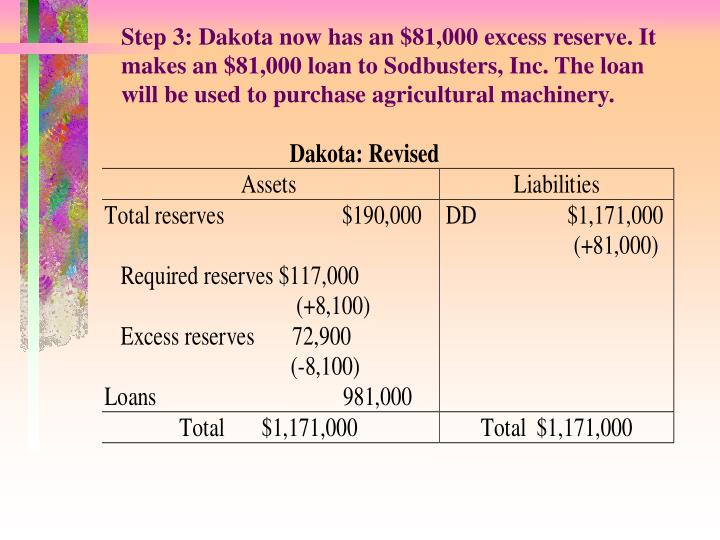 Step 3: Dakota now has an $81,000 excess reserve. It makes an $81,000 loan to Sodbusters, Inc. The loan will be used to purchase agricultural machinery.