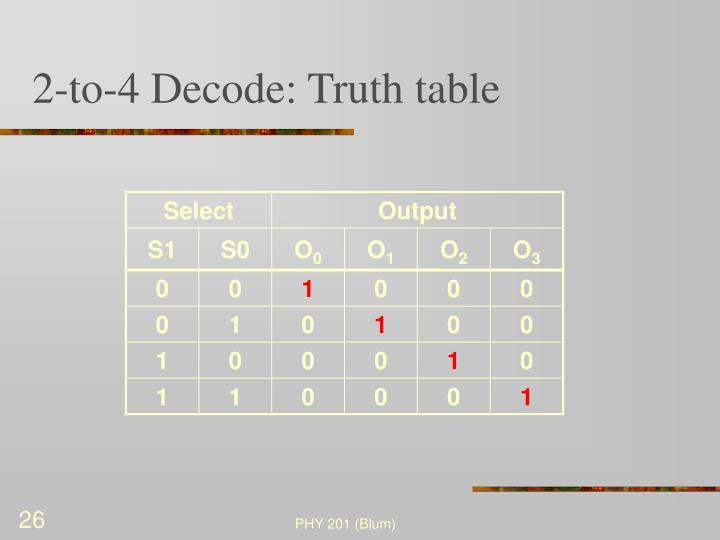 2-to-4 Decode: Truth table