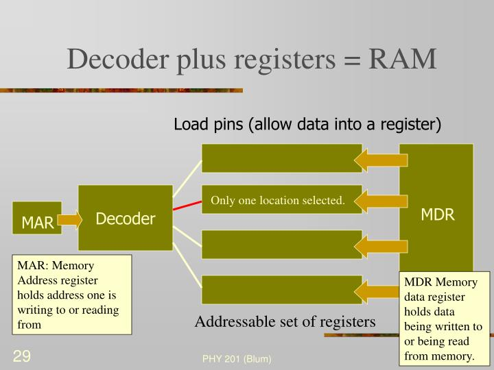 Decoder plus registers = RAM