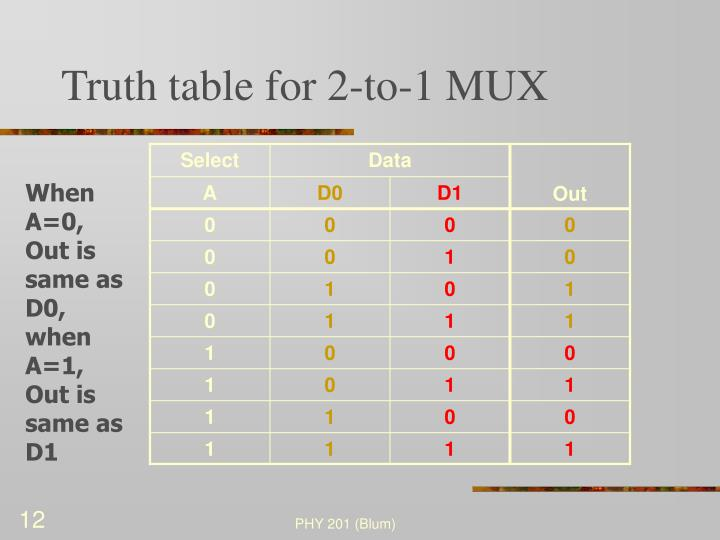 Truth table for 2-to-1 MUX