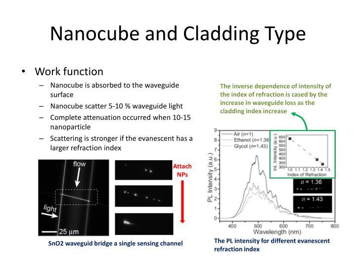 Nanocube and Cladding Type