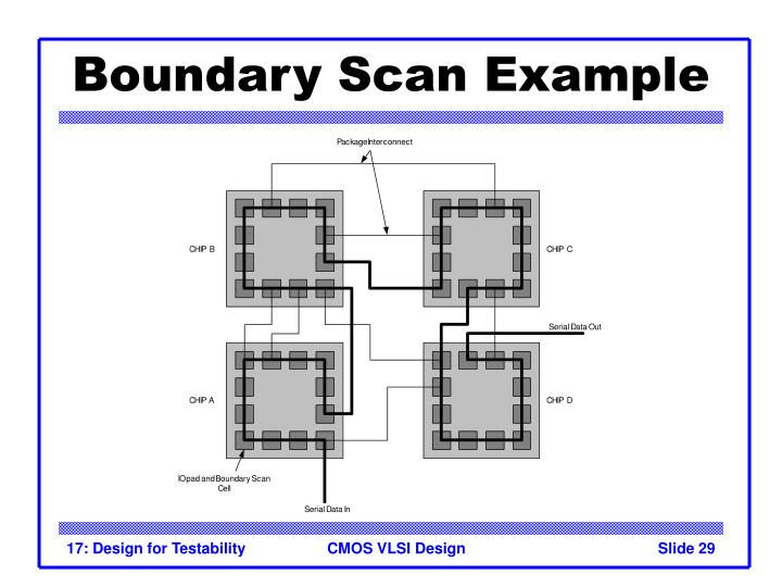 Boundary Scan Example