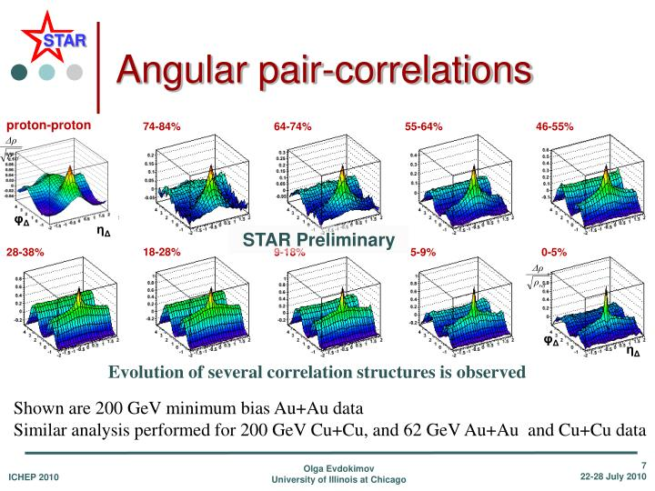 Angular pair-correlations