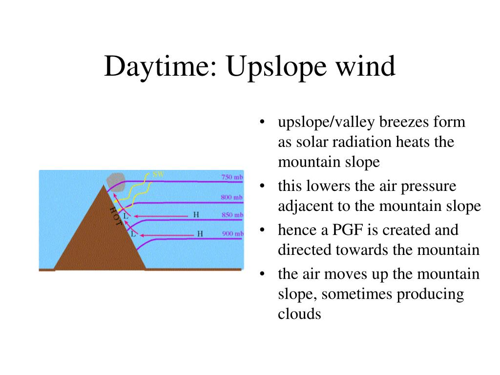 Daytime: Upslope wind
