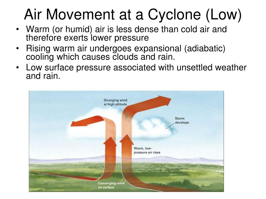 Air Movement at a Cyclone (Low)