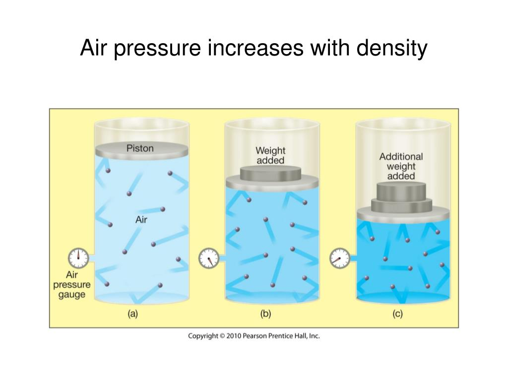 Air pressure increases with density