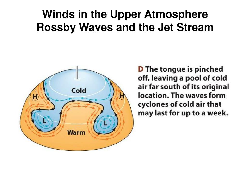 Winds in the Upper Atmosphere