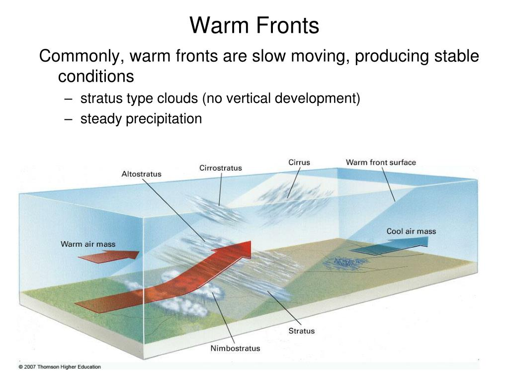 Warm Fronts