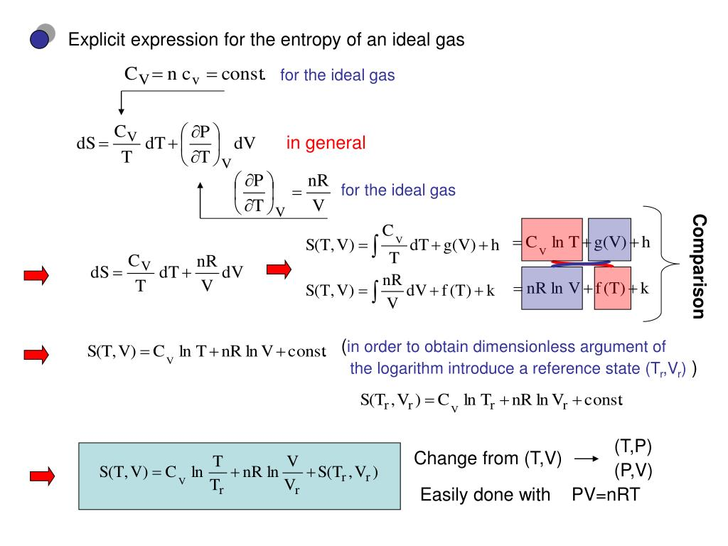 Explicit expression for the entropy of an ideal gas