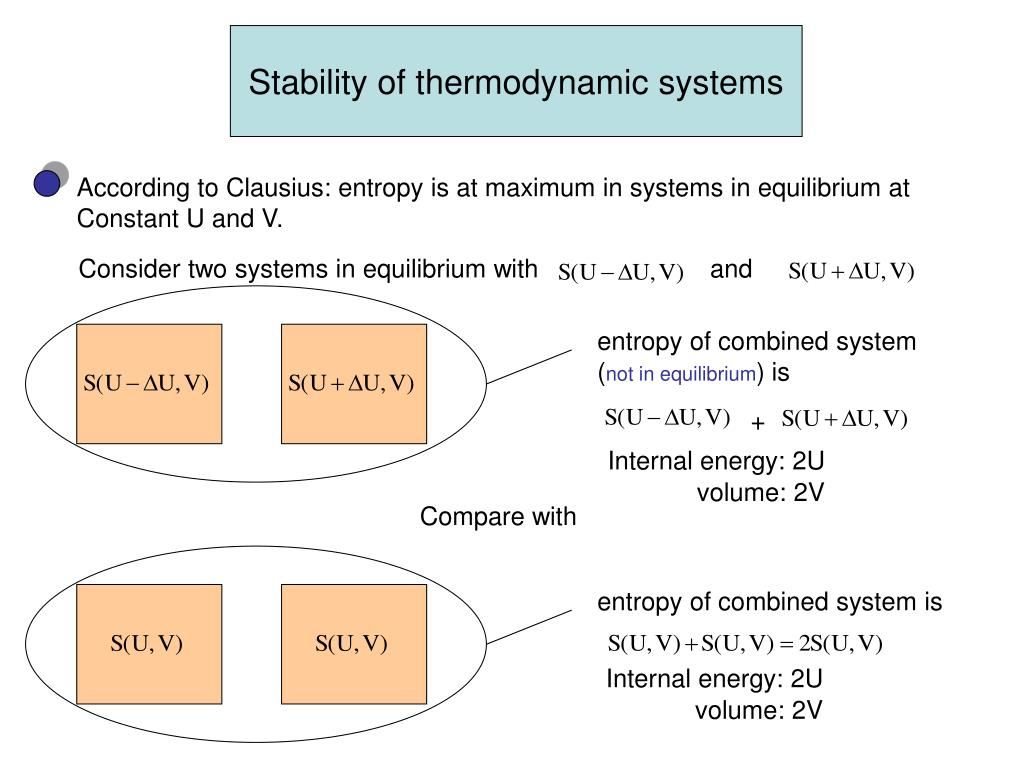 Stability of thermodynamic systems