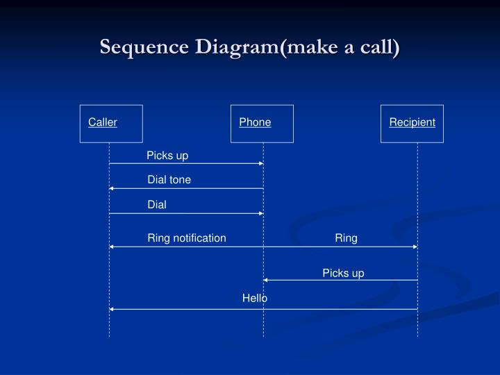 Sequence Diagram(make a call)