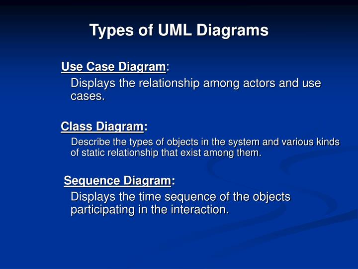 Types of UML Diagrams