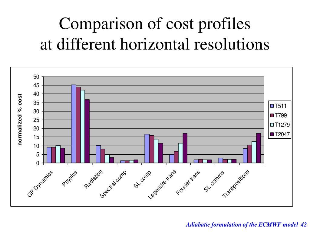 Comparison of cost profiles