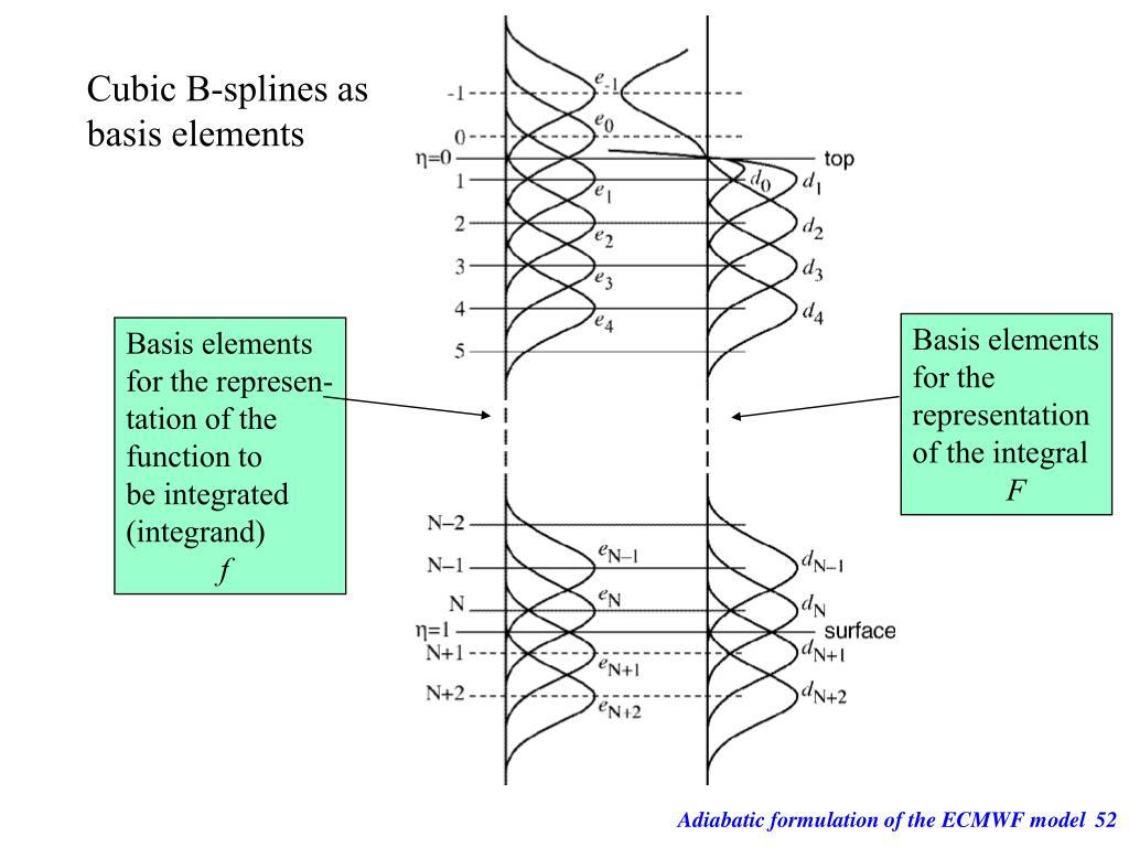 Cubic B-splines as
