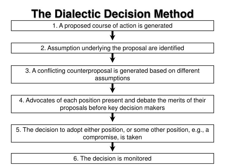 The Dialectic Decision Method