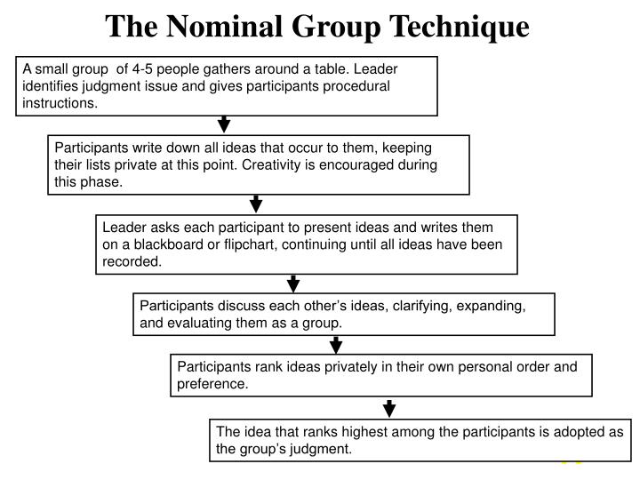 The Nominal Group Technique