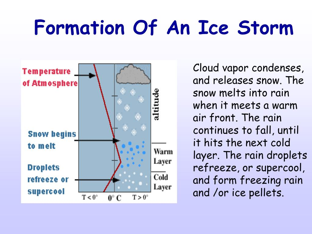 Formation Of An Ice Storm