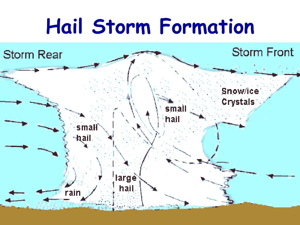 Hail Storm Formation