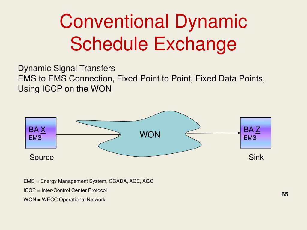 Conventional Dynamic Schedule Exchange
