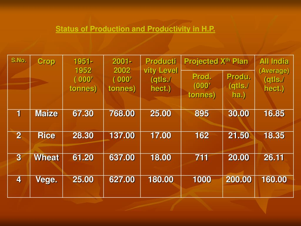 Status of Production and Productivity in H.P.