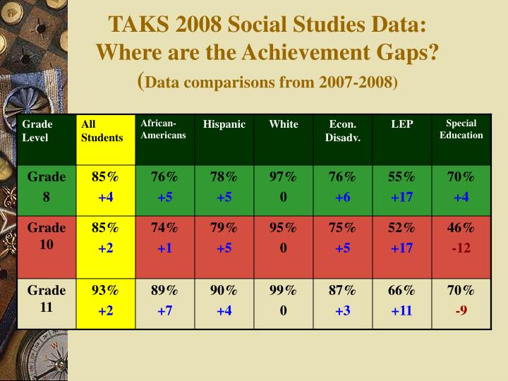 TAKS 2008 Social Studies Data: