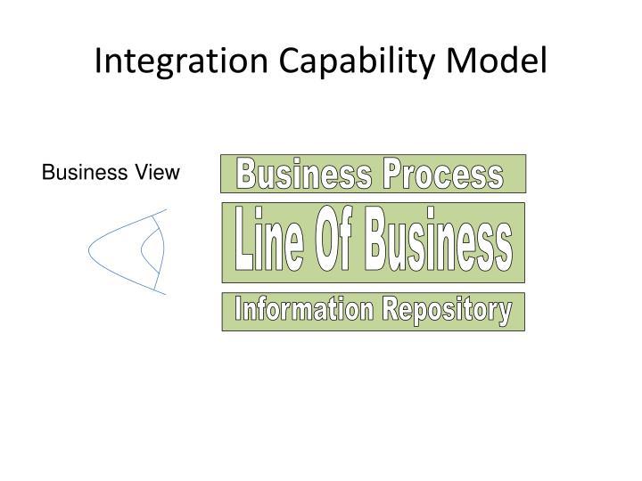 Integration Capability Model