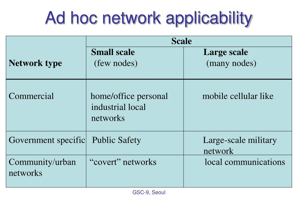 Ad hoc network applicability