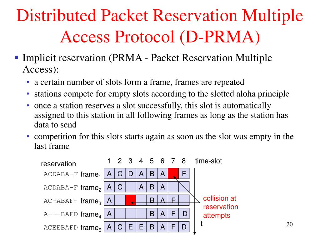 Distributed Packet Reservation Multiple Access Protocol (D-PRMA)