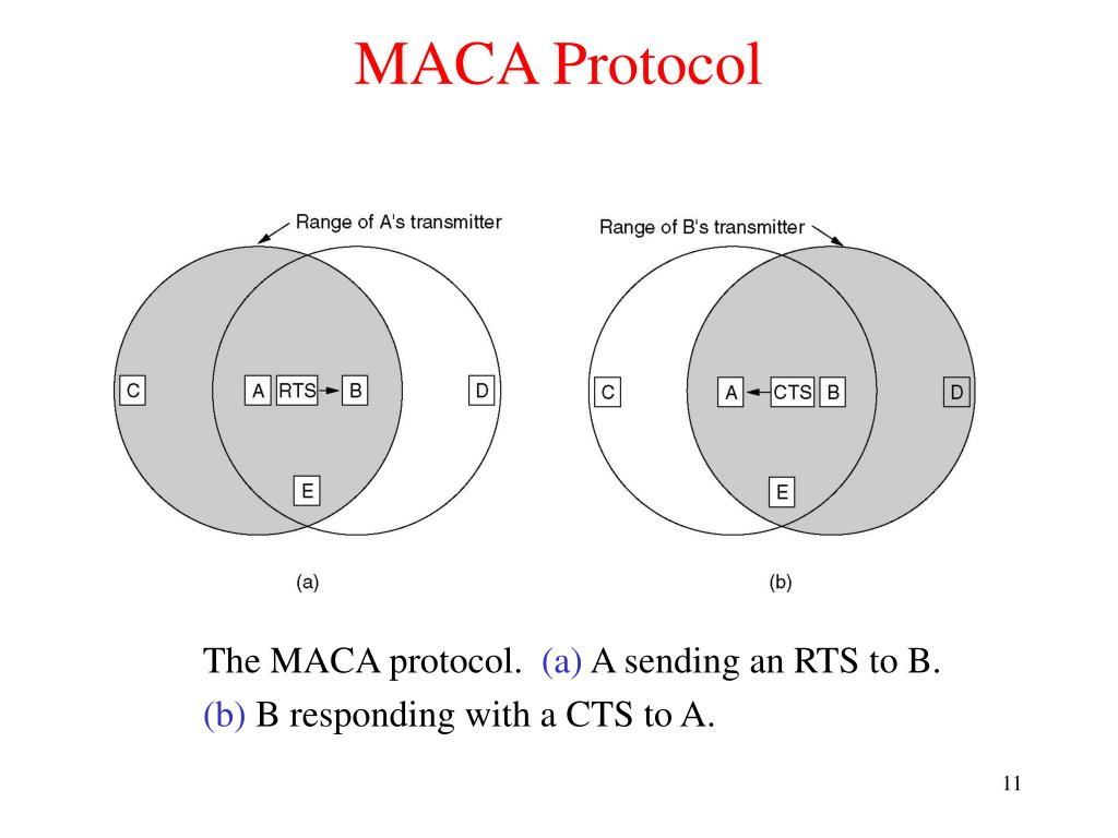 MACA Protocol