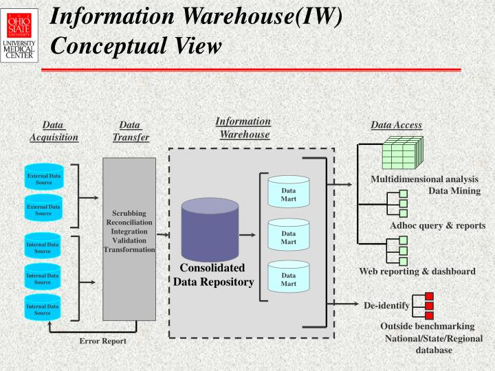 Information warehouse iw conceptual view
