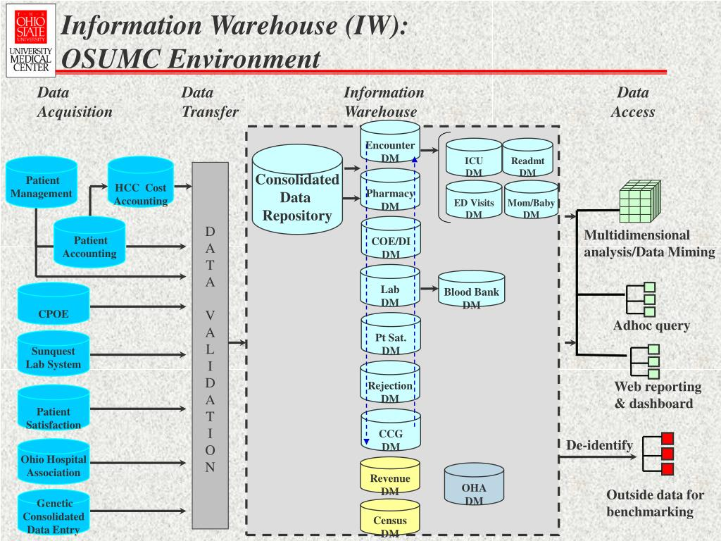 Information Warehouse (IW): OSUMC Environment