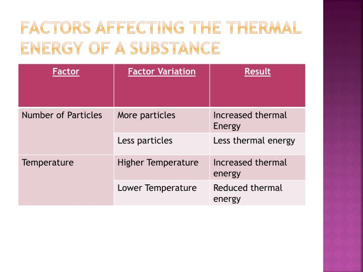 Factors Affecting the thermal Energy of A