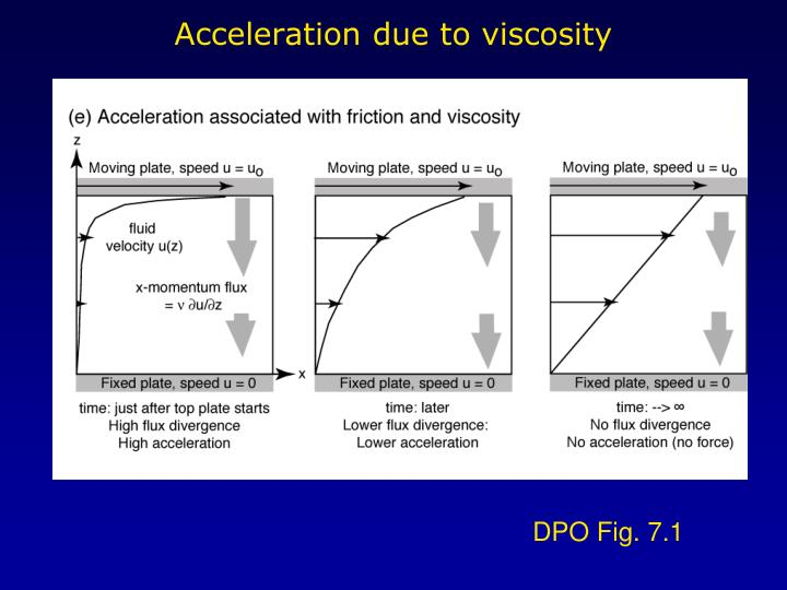 Acceleration due to viscosity