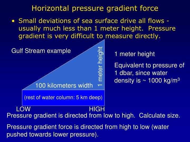 Horizontal pressure gradient force