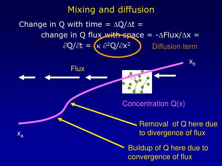 Diffusion term