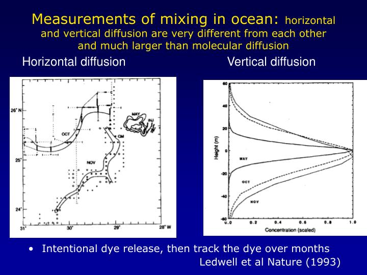 Measurements of mixing in ocean: