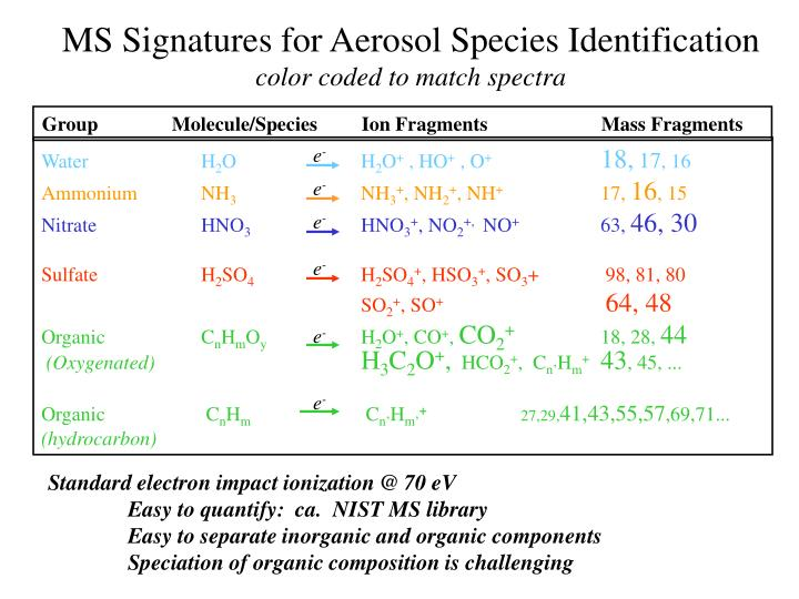 Group	          Molecule/Species	Ion Fragments		Mass Fragments
