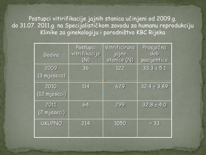 Postupci vitirifikacije jajnih stanica učinjeni od 2009.g.