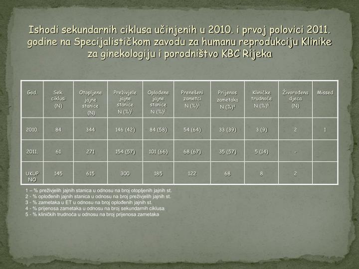 Ishodi sekundarnih ciklusa učinjenih u 2010. i prvoj polovici 2011. godine na Specijalističkom zavodu za humanu reprodukciju Klinike za ginekologiju i porodništvo KBC Rijeka
