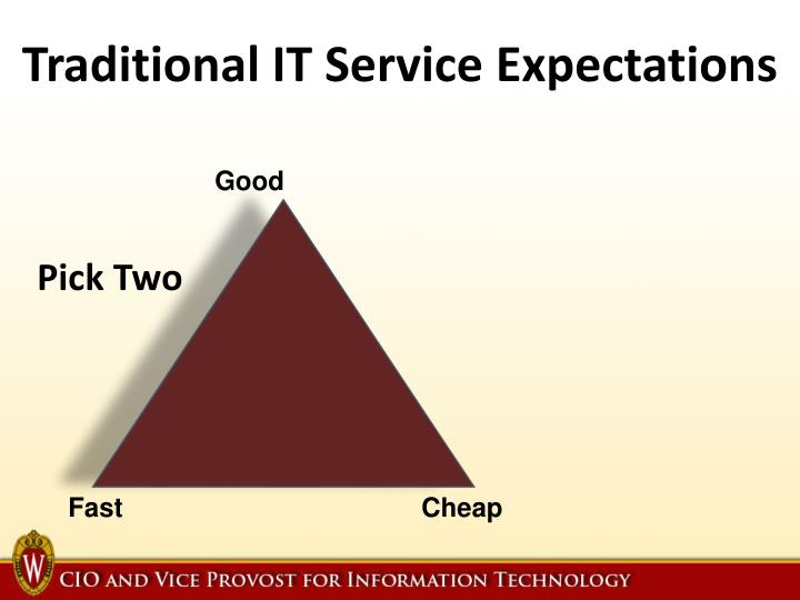 Traditional IT Service Expectations