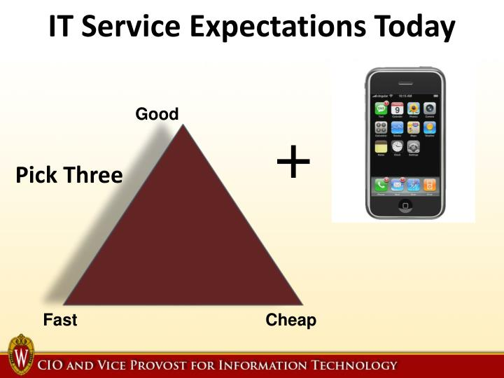 IT Service Expectations Today