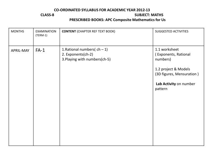 CO-ORDINATED SYLLABUS FOR ACADEMIC YEAR 2012-13