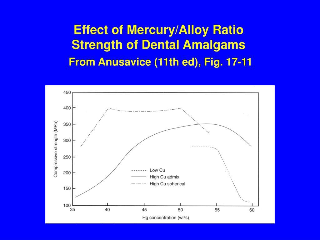 Effect of Mercury/Alloy Ratio