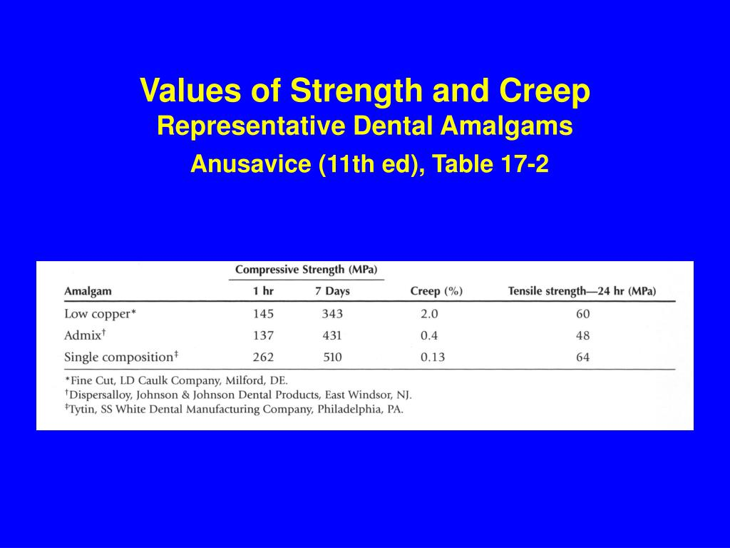 Values of Strength and Creep