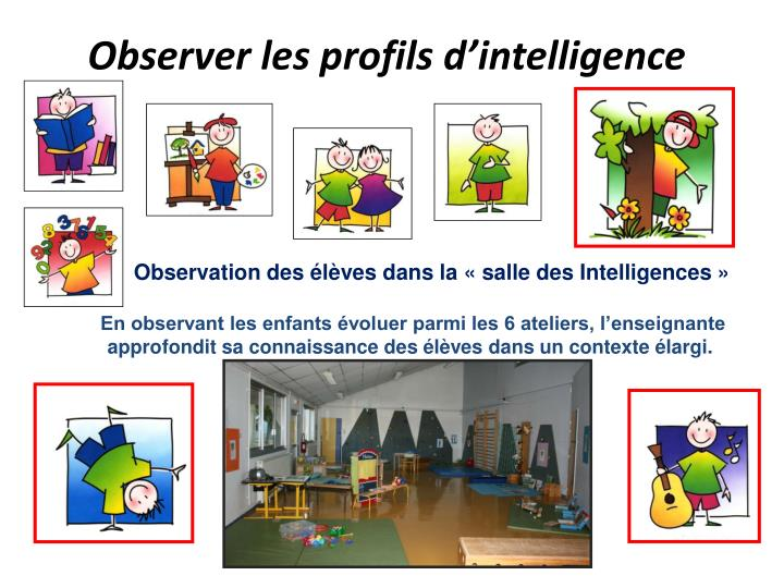 Observer les profils d'intelligence