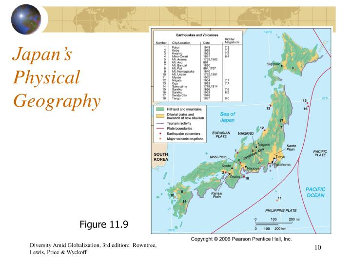 Japan's Physical Geography